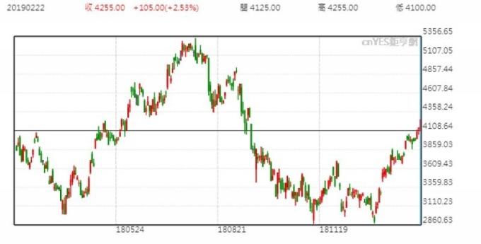 大立光股價日線走勢圖 (近一年以來表現)