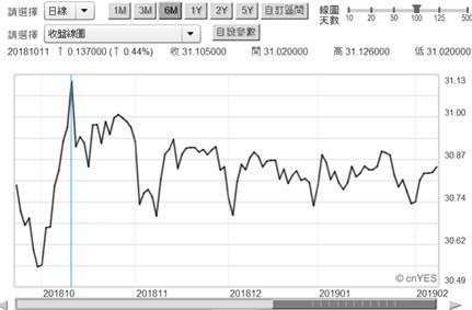 (圖五:匯率預期效應影響外資進出台股意願,鉅亨網)