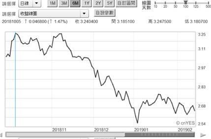 (圖三:美國政府 10 年期公債殖利率日曲線圖,鉅亨網債券)