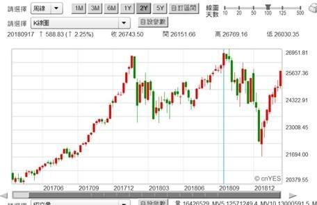 (圖一:道瓊工業股價指數周 K 線圖,鉅亨網)