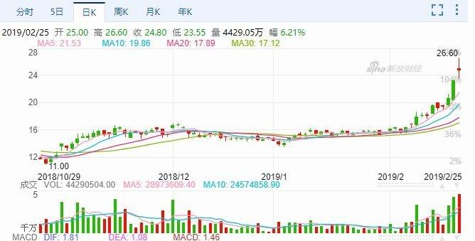 中興通訊H股股價日線走勢圖 圖片來源:Sina