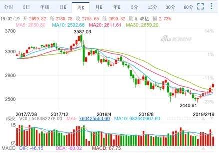 (圖一:上證股價指數周K線圖,新浪網中國)