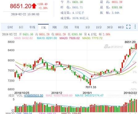 (圖四:深成股價指數日K線圖,新浪網)