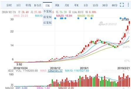 (圖二:大陸股市個股,東方通信000776日K線圖,新浪網)