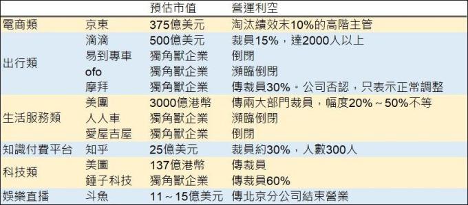 表:鉅亨網彙整