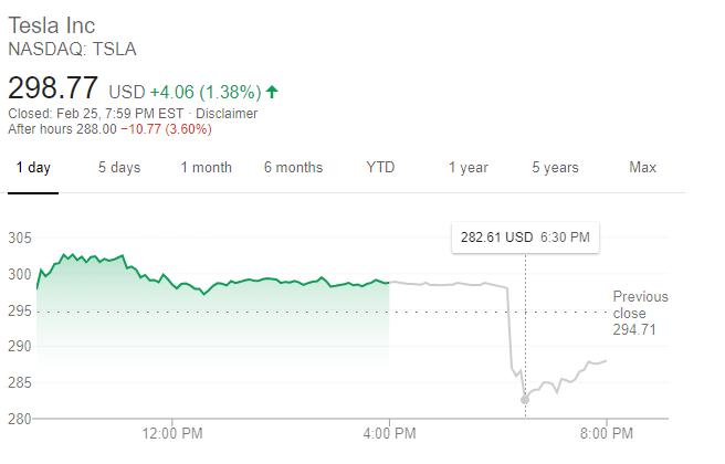 特斯拉股價走勢(圖:谷歌)