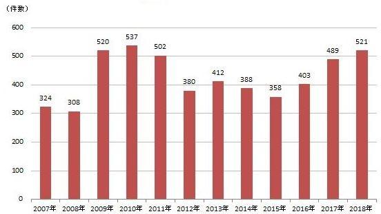 負債金額未滿 1000 萬日圓的企業倒閉件數 (圖:翻攝自 Tokyo Shoko Research 官網)