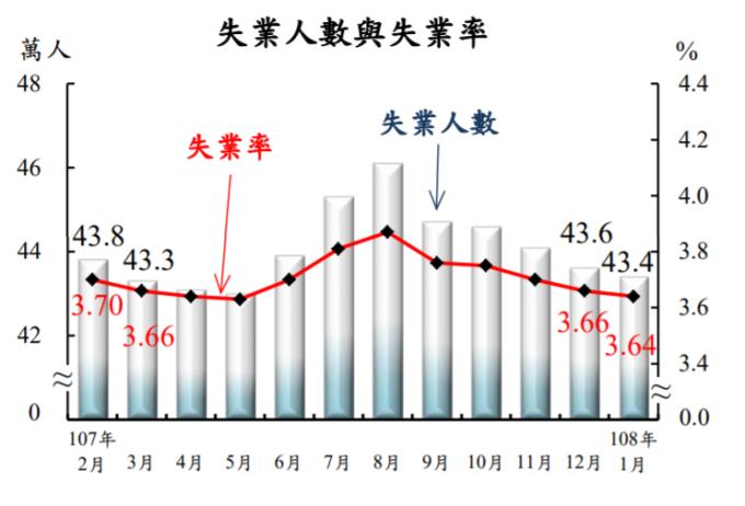台灣近一年失業狀況。(圖:主計總處提供)