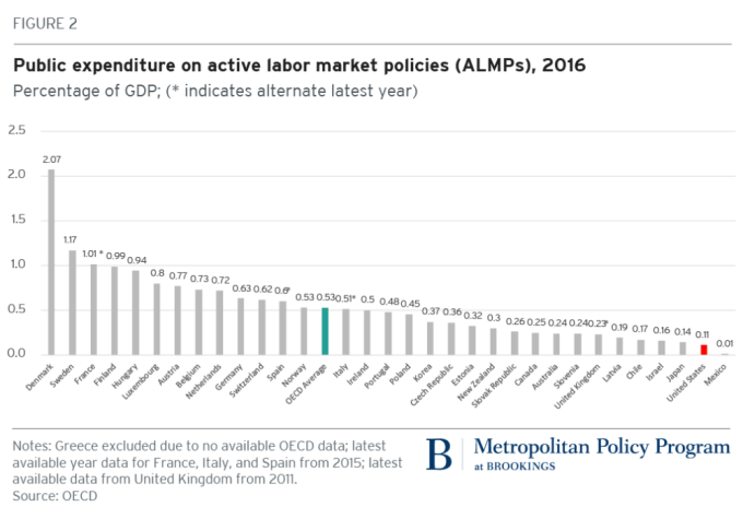 政府投入員工培訓資金較GDP比 / 圖:Brookings