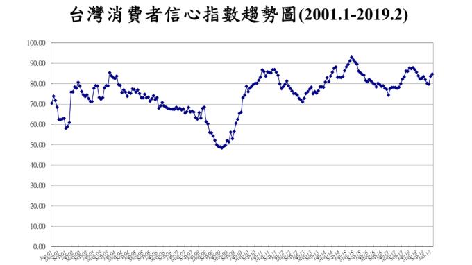 2月投資信心創8個月以來高點 推升CCI衝上波段高