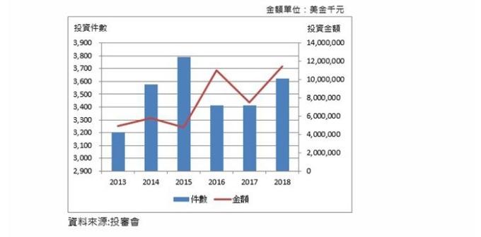 經濟部投審會近 6 年核准僑外資投資台灣件數及金額