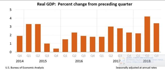 (圖:美國經濟預測署)