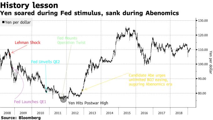美元兌日圓日線走勢圖 圖片來源:Bloomberg