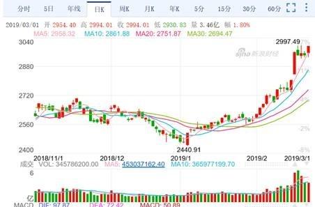 (圖一:上證股價指數日K線圖,新浪網)