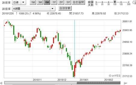 (圖三:道瓊工業股價指數日K線圖,鉅亨網)