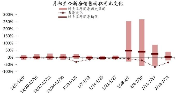 圖:中金公司研究部,中國60大城市新屋銷售面積周數據