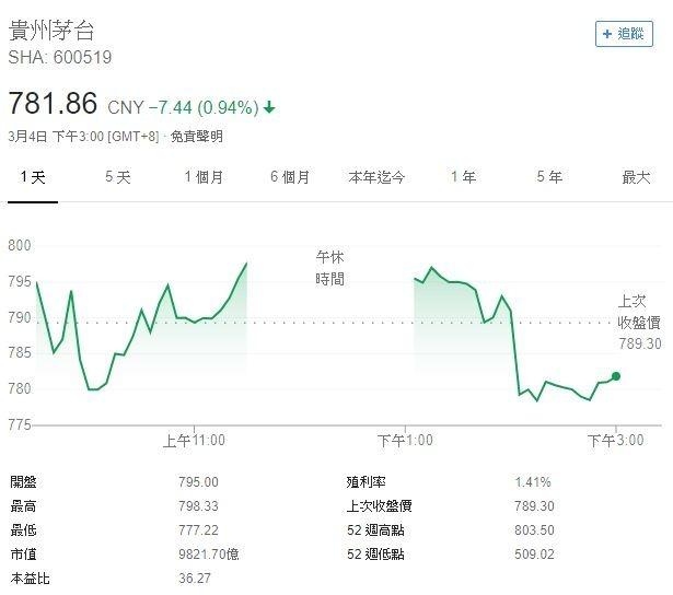 貴州茅台今日股價(圖表取自Google)
