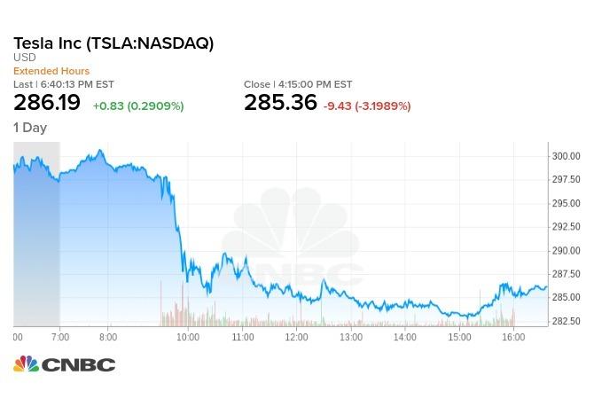 特斯拉週一股價再挫逾3%