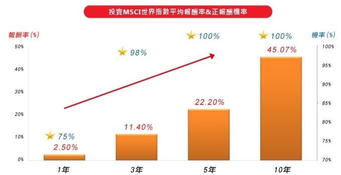 資料來源:Morningstar Direct,以MSCI世界指數估算,2007.10.1~2018.12.31,自任何一個月份投資1、3、5、10年之平均報酬率。計算方式為初始投入金額10,000元,以每月月底最後一個交易日,定期定額投資10000元為固定金額,採簡單報酬率回溯計算。