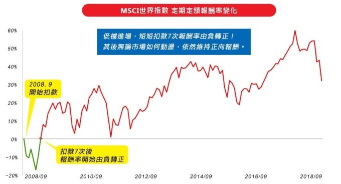 資料來源:Bloomberg,期間為2008.9.30-2018.12.31,以每月月底最後一個交易日,定期定額投資10000元為固定金額,計算方式採簡單報酬率回溯計算。
