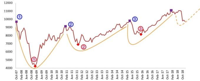 資料來源:Bloomberg,期間 2007.10.1-2018.12.31 以台股加權指數自 2007.10.1 開始,以每月月底最後一個交易日,定期定額投資 10000 元為固定金額,計算方式採簡單報酬率回溯計算。