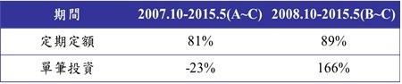 資料來源:Bloomberg,以上證綜合指數自2007.10.1開始至2015.5.31,以每月月底最後一個交易日,定期定額投資10000元為固定金額,計算方式採簡單報酬率回溯計算。