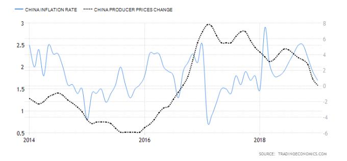 藍:中國CPI通膨率 黑:中國PPI通膨率 圖片來源:tradingeconomics.com