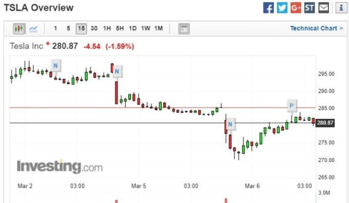 周二收盤截稿前,特斯拉股價走勢圖。(圖:investing)