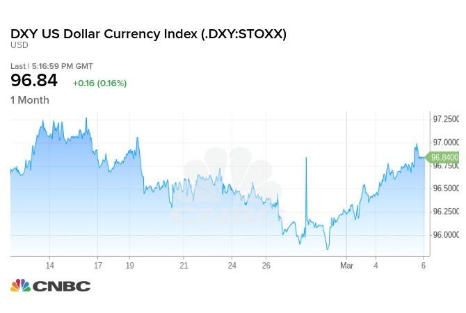 美元登上 2 週高點