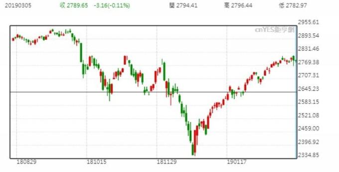 S&P500股價日線走勢圖 (今年以來表現)