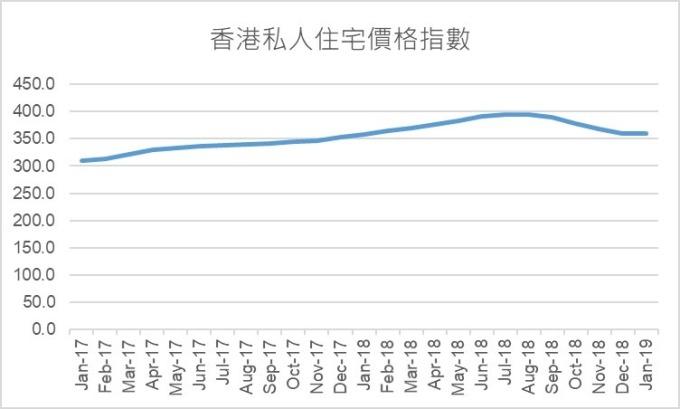 資料來源:香港差餉物業估價署,鉅亨網製圖