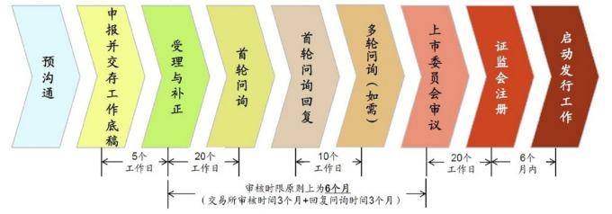 圖:中金公司,科創板上市審核流程