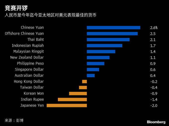 今年以來亞太地區兌美元之表現排行榜 圖片來源:Bloomberg