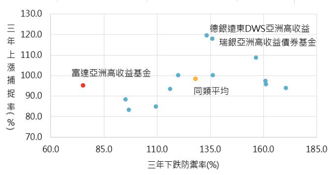資料來源:晨星,「鉅亨買基金」整理,截至2019/2/20。同類型指晨星亞洲高收益債主級別。此資料僅為歷史數據模擬回測,不為未來投資獲利之保證,在不同指數走勢、比重與期間下,可能得到不同數據結果。