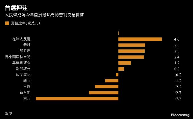 人民幣成今年亞洲最熱門套利貨幣 圖片來源:Bloomberg