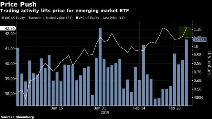 Vanguard FTSE Emerging Markets ETF 走勢圖 + 成交量 圖片來源:Bloomberg