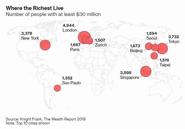 萊坊全球 10 大富豪最多的所在城市 圖片來源:Knight Frank