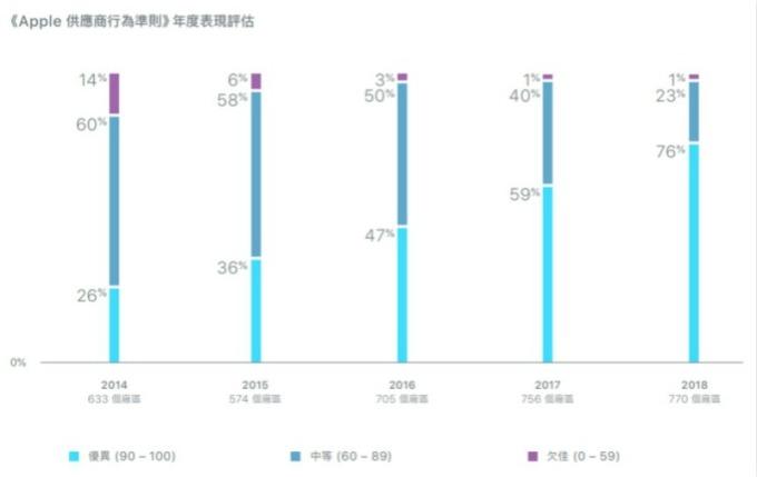 蘋果供應鏈近五年來年度表現評估。(圖:蘋果官網)