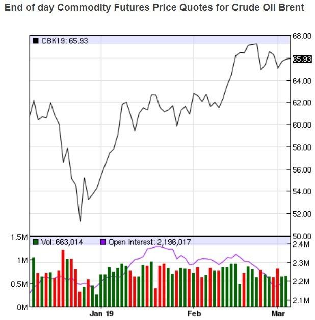 布蘭特價格趨勢圖 / 圖:nasdaq