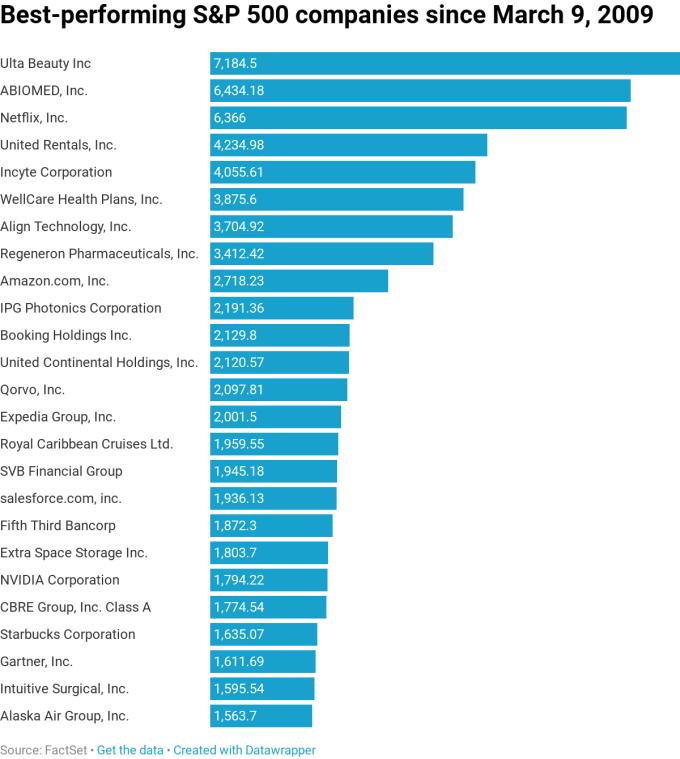 標普10年來漲幅最高個股(圖表取自CNBC)