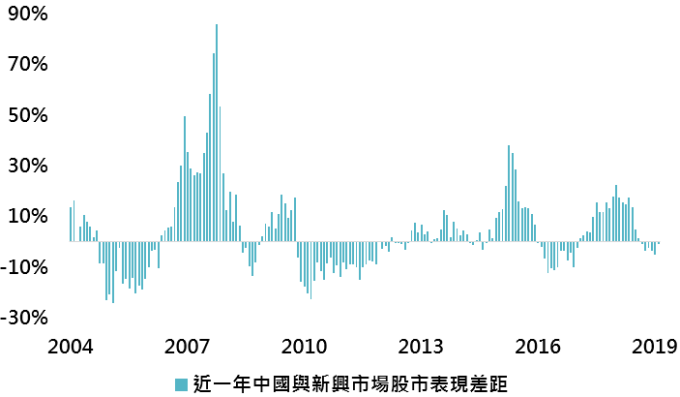 資料來源:Bloomberg,採 MSCI 中國與 MSCI 新興市場指數,「鉅亨買基金」整理;資料日期:2019/3/6。此資料僅為歷史數據模擬回測,不為未來投資獲利之保證,在不同指數走勢、比重與期間下,可能得到不同數據結果。