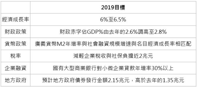 資料來源:「鉅亨買基金」整理;資料日期: 2019/3/6。此資料僅為歷史數據模擬回測,不為未來投資獲利之保證,在不同指數走勢、比重與期間下,可能得到不同數據結果。