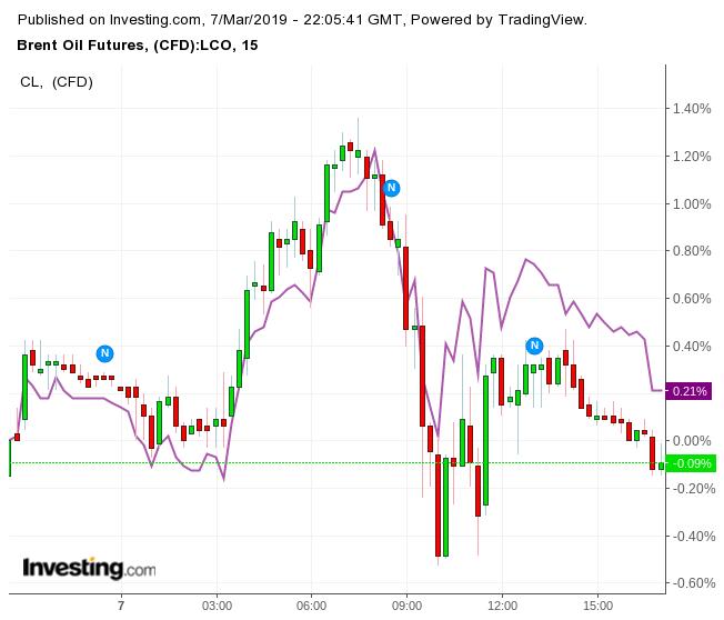 今日 Brent 原油和 WTI 原油期貨價格走勢