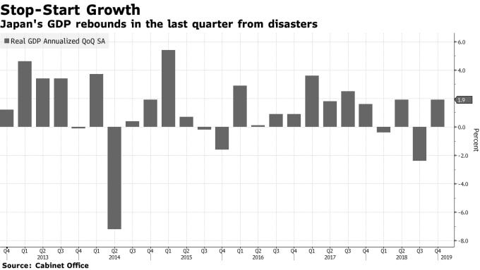日本 GDP 實質季增年率 圖片來源:Bloomberg