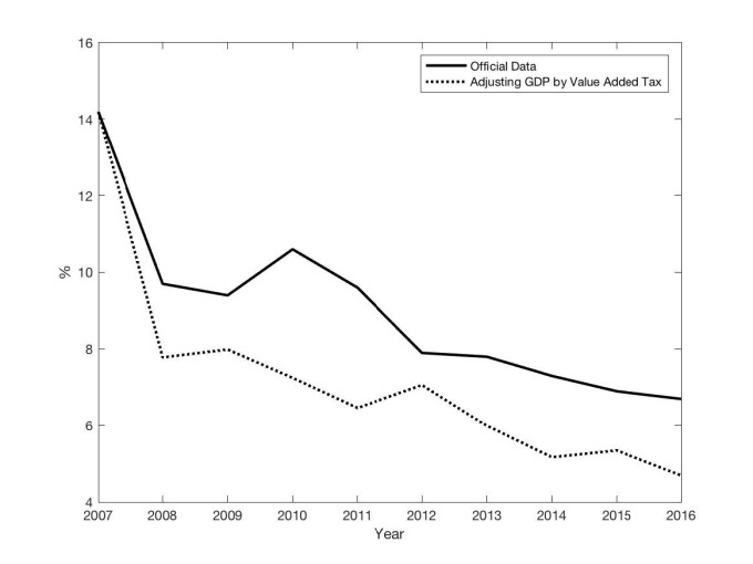 中國經濟成長趨緩,且 GDP 有灌水嫌疑。(圖:翻攝自彭博)
