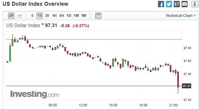 美元指數 15 分鐘走勢圖 圖片來源:investing.com