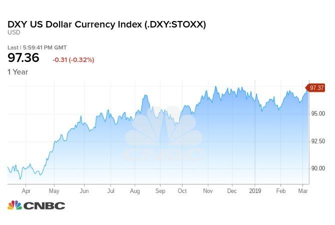 美元一年走勢