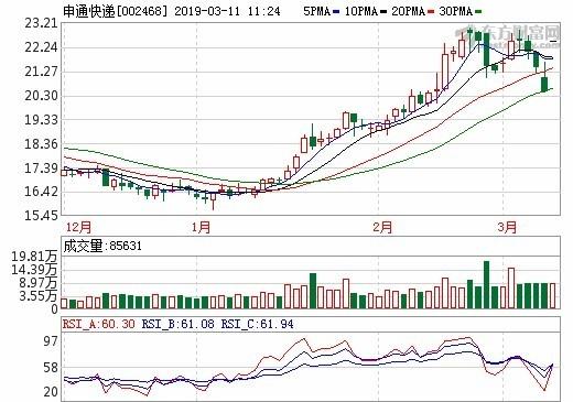 圖:東方財富網,申通快遞日線