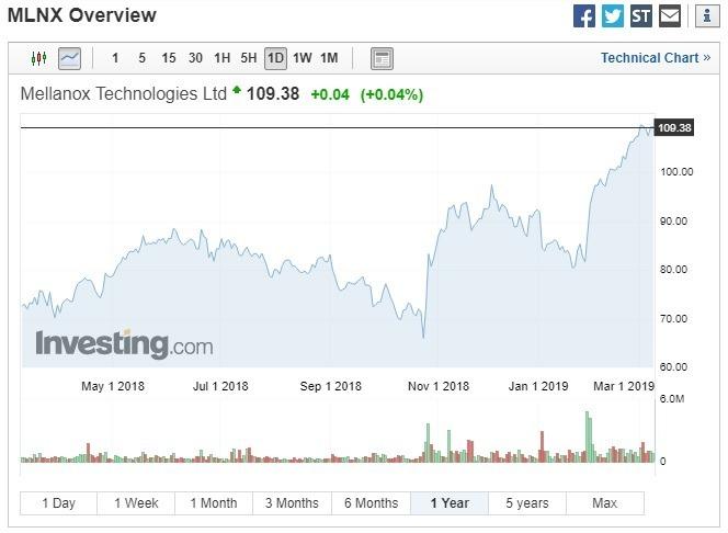 上週五,Mellanox 股價收漲。(圖:翻攝自 Investing.com)