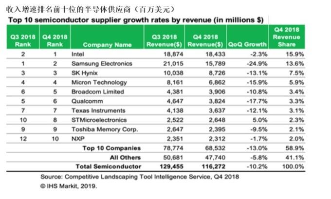 去年第 4 季全球半導體廠排名。(資料來源:IHS Markit)